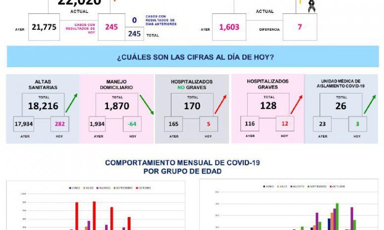 Tiene Querétaro el 42% de ocupación hospitalaria para Covid 19