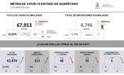 Fallece una persona y  registran 39 casos nuevos de Covid, en Querétaro