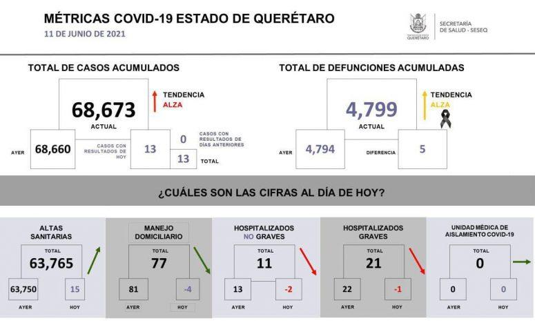 Registra Querétaro 5 decesos por Covid 19 y 13 casos nuevos