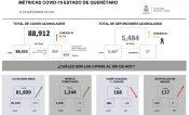 Suma Querétaro 459 casos nuevos de Covid y 17 decesos